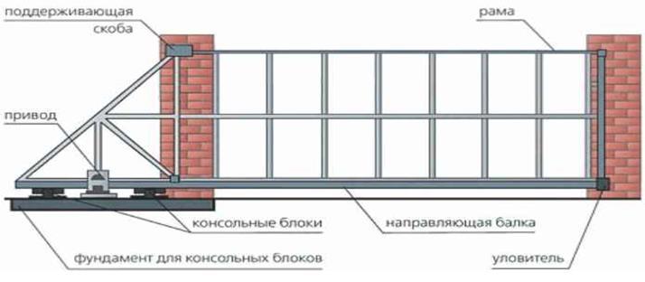 Все типыконсольных раздвижныхсхема ворот видео ворота металлические сварные в москве