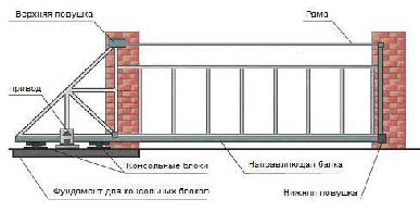 Этапы изготовления раздвижных ворот