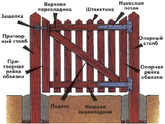 Схема решетчатой двери