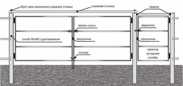 Схема установки калитки и ворот