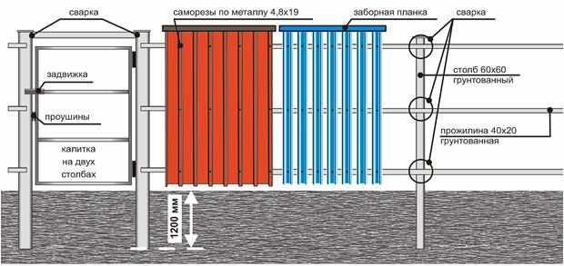 Схема установки забора и калитки
