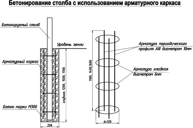 Схема заливки бетоном столба с применением арматурного каркаса
