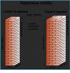 Разновидности столбов