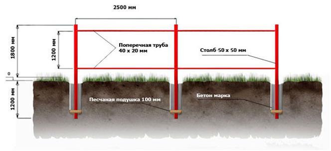 Схема монтажа столбов и поперечных лаг