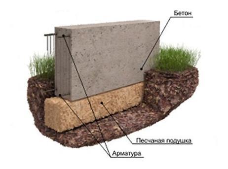 Ленточное бетонное основание