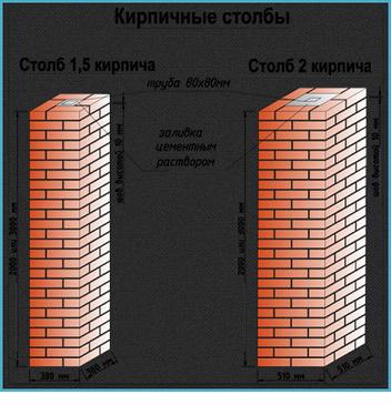 Схема расчета построения опор
