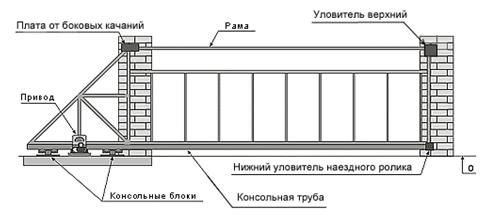 Схема въездной группы