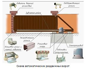 Схема автоматических раздвижных ворот