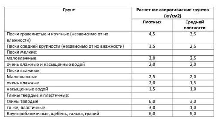 Таблица возможных нагрузок