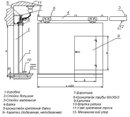 Схема сборки откатных ворот