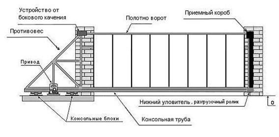 Схема раздвижных ворот