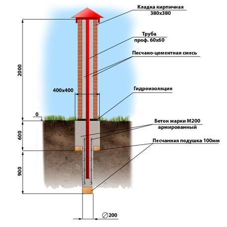 Конструкция кирпичного столба