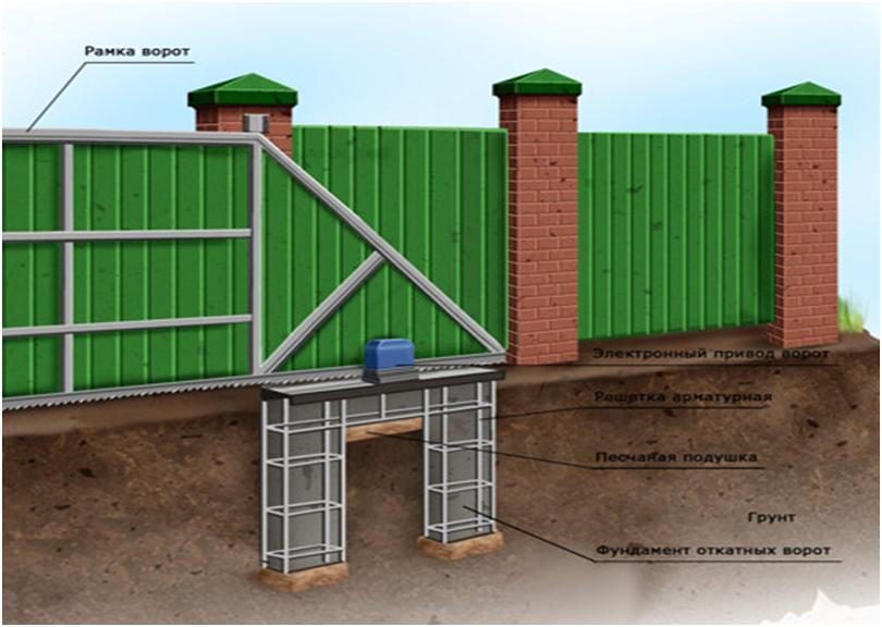 Строение фундамента под ворота