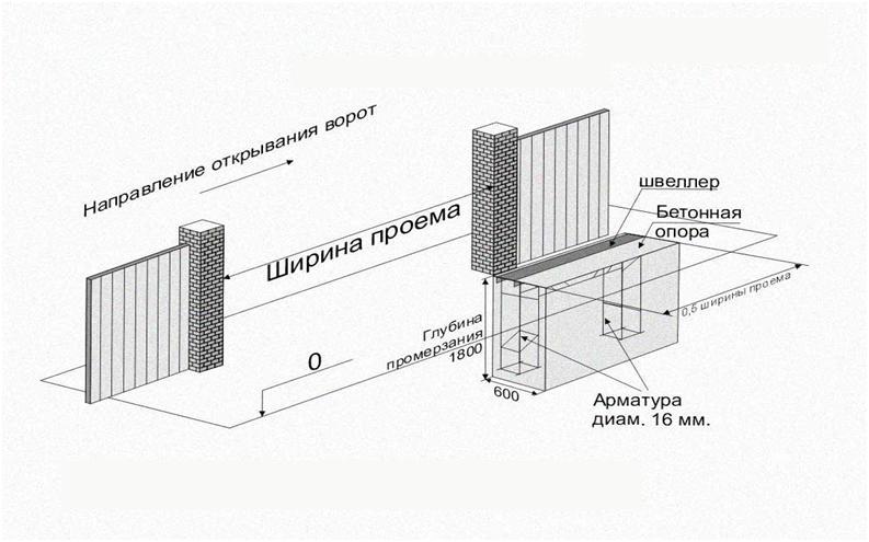 Схематический рисунок откатных ворот