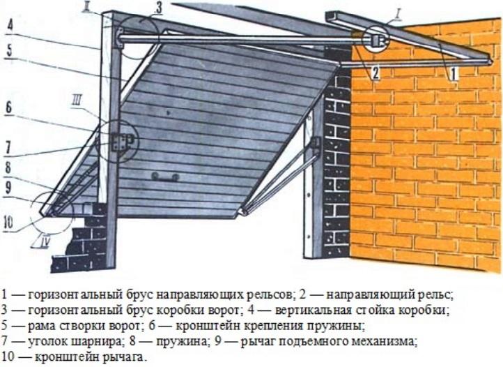 Система фиксирующая механизмы ворот