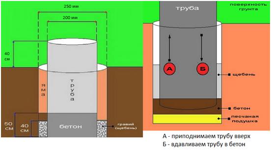 Схематический рисунок монтажа стобов
