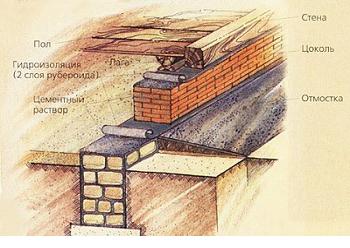 Схематический рисунок кирпичного фундамента
