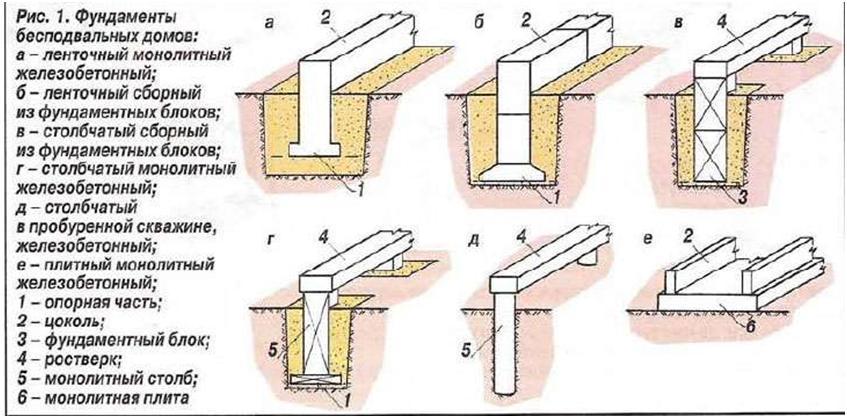 Как сделать фундамент для дома своими руками из блоков видео