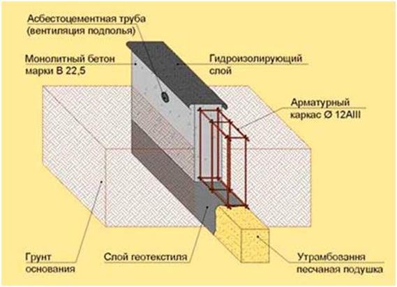 Схематическое изображение ленточного основания