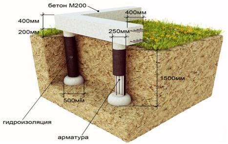 Схема строения фундамента