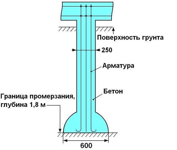 Схема строения свая