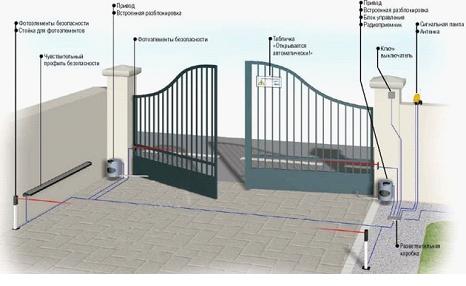 Чертеж устройства распашных ворот