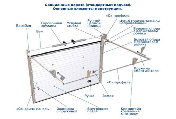 Схематический рисунок секционных ворот