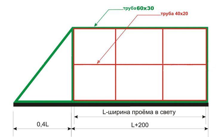 Монтаж автоматики раздвижных ворот