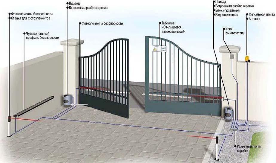 Составляющие раздвижных ворот