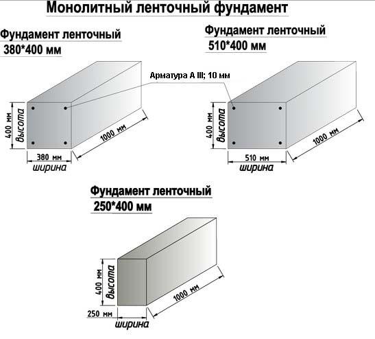 Размеры ленты и арматуры