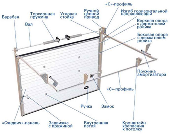 Что входит в комплектность секционных ворот