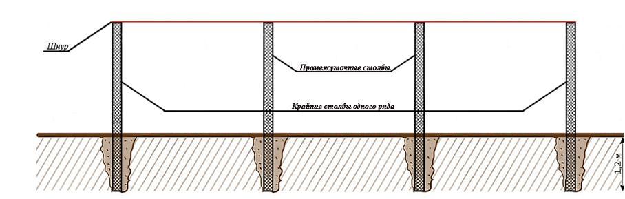 Схема размещения столбов