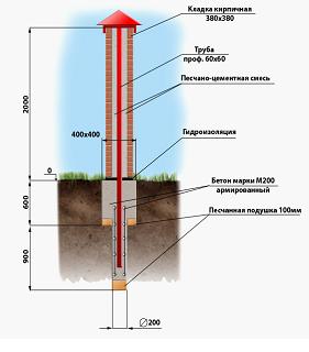 Схема кирпичного столба