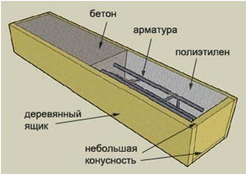 Схематический рисунок столба в разрезе