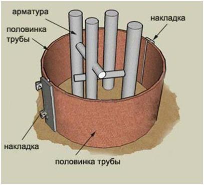 Опалубка для столба