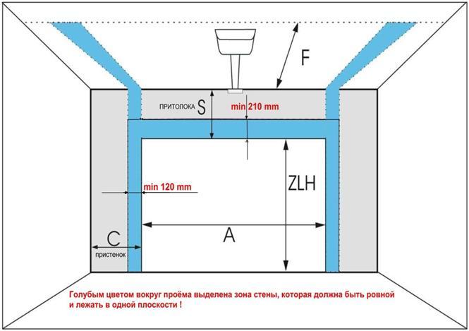 Измерение проема ворот