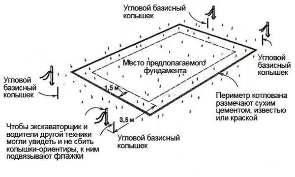 Разметка земли