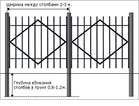 Схема параметров забора