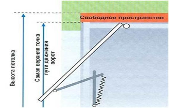 Схема работы подъемного механизма ворот