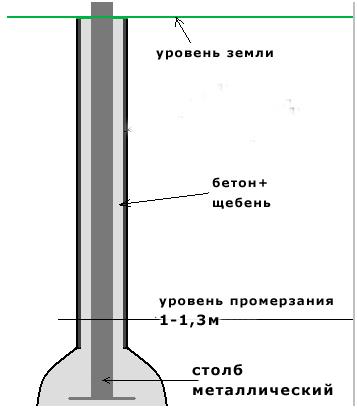 Монтаж столба из металла
