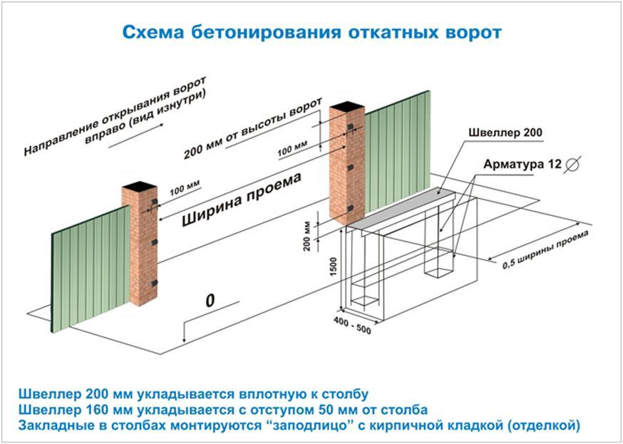 Схема установки сдвижных ворот
