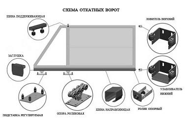 Схема составных частей ворот
