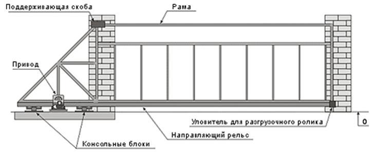 Схематический рисунок ворот