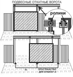 Чертеж установки ворот