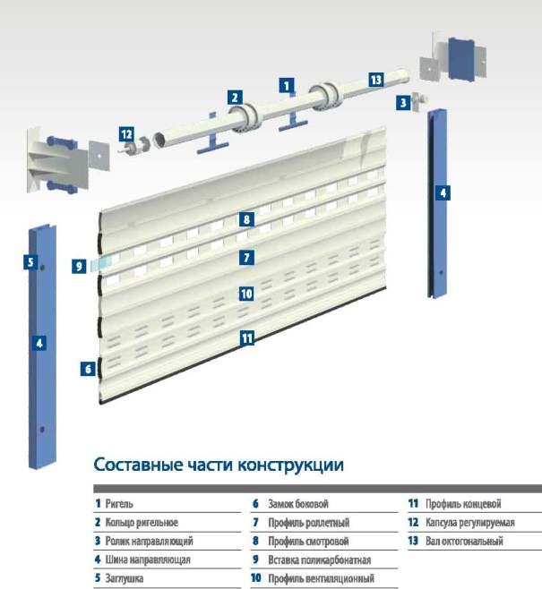 Основные механизмы рулонных ворот