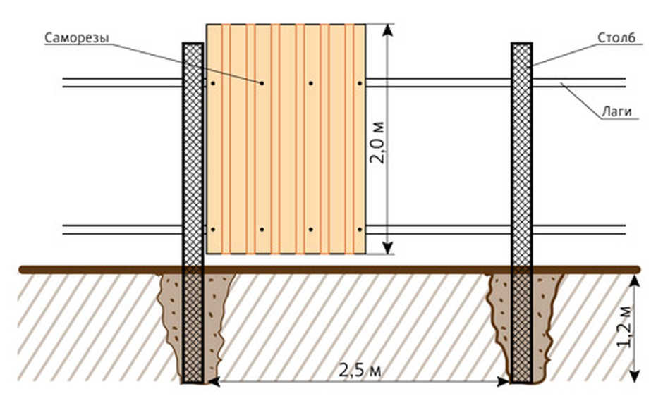 Схематический рисунок ограждения из профнастила