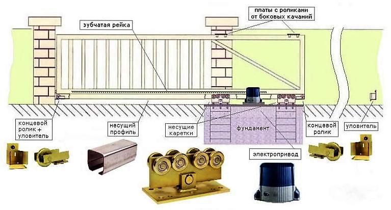 Составляющие части откатных ворот