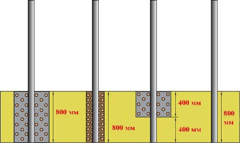 Укрепление столбов из металла