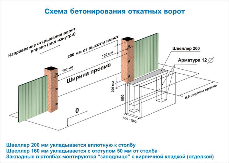 Иллюстрация по закладке откатных ворот