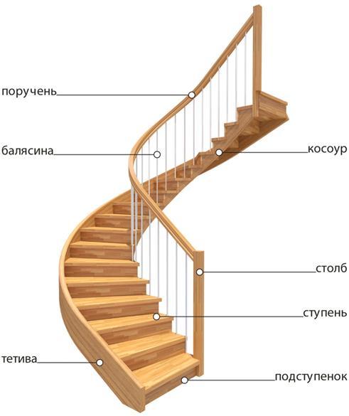Детали лестницы